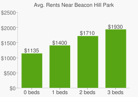 Graph of average rent prices for Beacon Hill Park