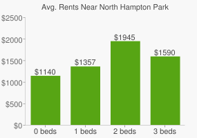 Graph of average rent prices for North Hampton Park