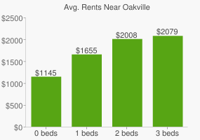 Graph of average rent prices for Oakville