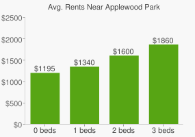 Graph of average rent prices for Applewood Park