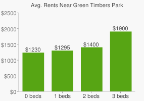 Graph of average rent prices for Green Timbers Park