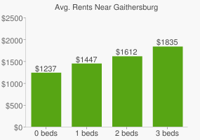 Graph of average rent prices for Gaithersburg