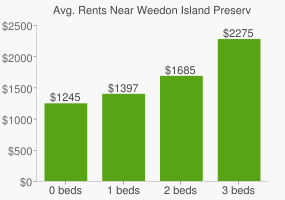 Graph of average rent prices for Weedon Island Preserve