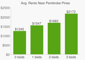 Graph of average rent prices for Pembroke Pines