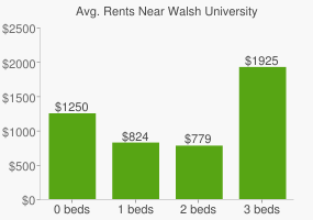 Graph of average rent prices for Walsh University