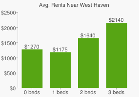 Graph of average rent prices for West Haven