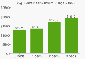 Graph of average rent prices for Ashburn Village Ashburn