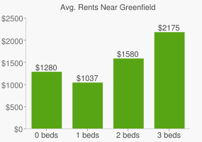 Graph of average rent prices for Greenfield