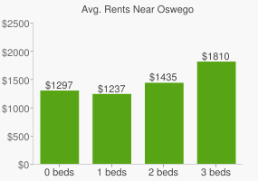 Graph of average rent prices for Oswego