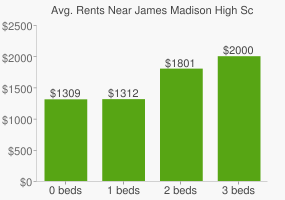 Graph of average rent prices for James Madison High School