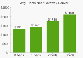 Graph of average rent prices for Gateway Denver