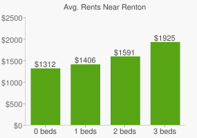 Graph of average rent prices for Renton
