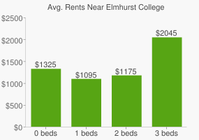 Graph of average rent prices for Elmhurst College