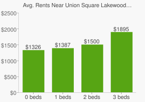 Graph of average rent prices for Union Square Lakewood