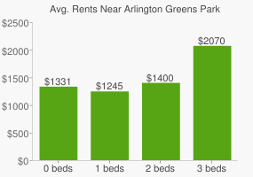 Graph of average rent prices for Arlington Greens Park