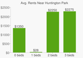 Graph of average rent prices for Huntington Park