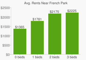 Graph of average rent prices for French Park