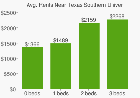 Graph of average rent prices for Texas Southern University