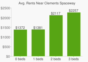 Graph of average rent prices for Clements Spaceway