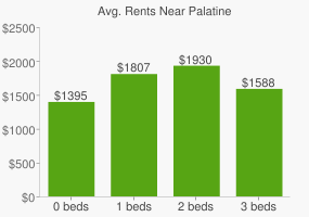 Graph of average rent prices for Palatine