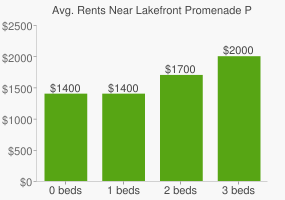 Graph of average rent prices for Lakefront Promenade Park