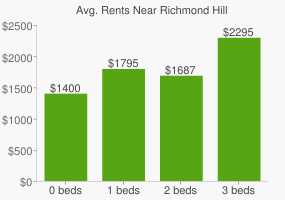 Graph of average rent prices for Richmond Hill