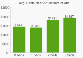 Graph of average rent prices for Art Institute of Atlanta