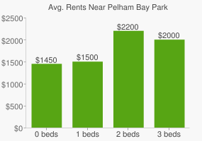 Graph of average rent prices for Pelham Bay Park