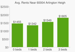 Graph of average rent prices for 60004 Arlington Heights