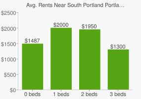 Graph of average rent prices for South Portland Portland