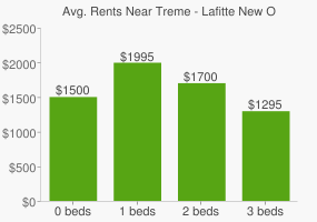 Graph of average rent prices for Treme - Lafitte New Orleans