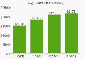 Graph of average rent prices for Beverly