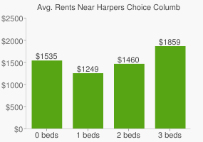 Graph of average rent prices for Harpers Choice Columbia