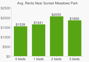Graph of average rent prices for Sunset Meadows Park
