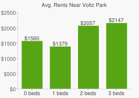 Graph of average rent prices for Voltz Park