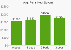Graph of average rent prices for Severn