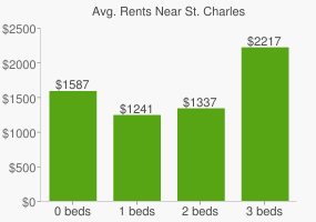 Graph of average rent prices for St. Charles