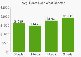 Graph of average rent prices for West Chester
