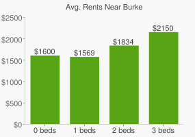 Graph of average rent prices for Burke