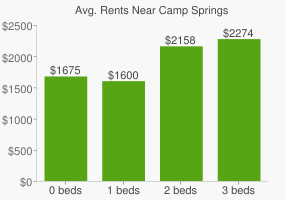 Graph of average rent prices for Camp Springs