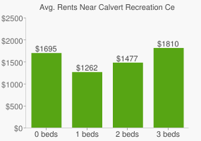 Graph of average rent prices for Calvert Recreation Center