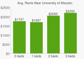 Graph of average rent prices for University of Maryland - College Park