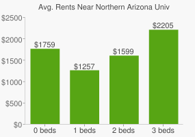 Graph of average rent prices for Northern Arizona University