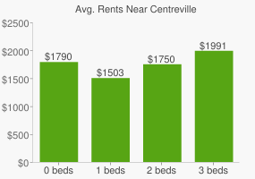 Graph of average rent prices for Centreville