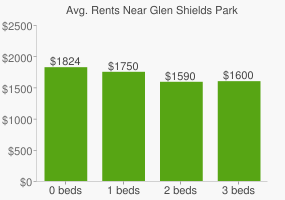 Graph of average rent prices for Glen Shields Park