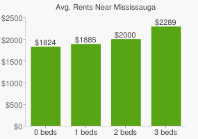 Graph of average rent prices for Mississauga