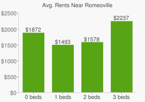 Graph of average rent prices for Romeoville