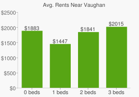 Graph of average rent prices for Vaughan