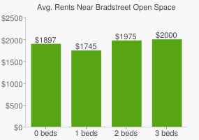 Graph of average rent prices for Bradstreet Open Space
