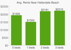 Graph of average rent prices for Hallandale Beach